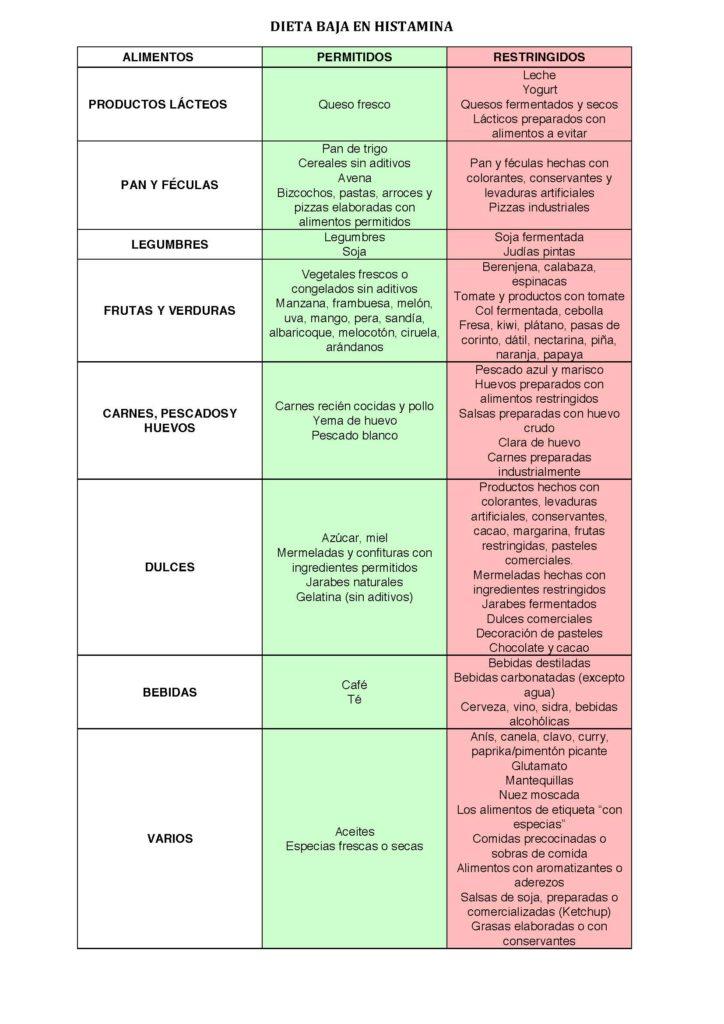 alimentos-altos-bajos-en-histamina