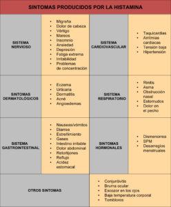 sintomas histamina