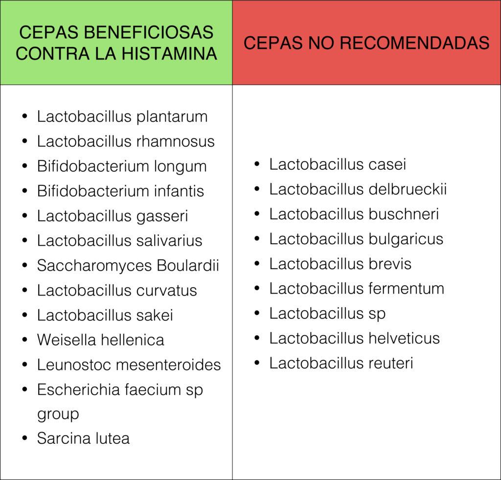 CEPAS Probioticos histamina
